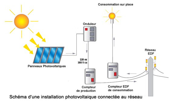 installation photovoltaïque raccordé au réseau Tunisie