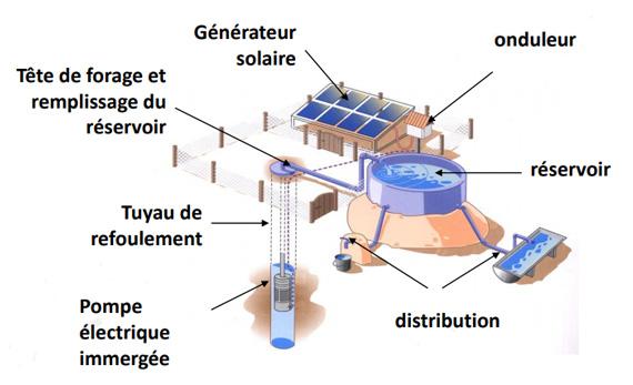 Installation pompage solaire photovoltaïque Tunisie
